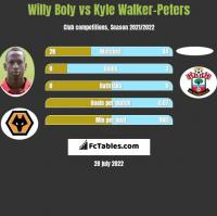 Willy Boly vs Kyle Walker-Peters h2h player stats