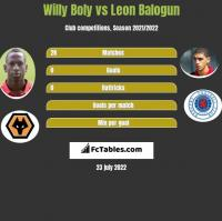 Willy Boly vs Leon Balogun h2h player stats