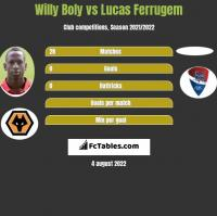 Willy Boly vs Lucas Ferrugem h2h player stats