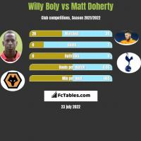Willy Boly vs Matt Doherty h2h player stats