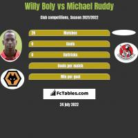 Willy Boly vs Michael Ruddy h2h player stats