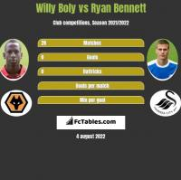 Willy Boly vs Ryan Bennett h2h player stats