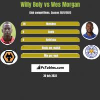 Willy Boly vs Wes Morgan h2h player stats