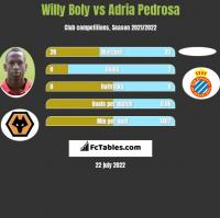 Willy Boly vs Adria Pedrosa h2h player stats