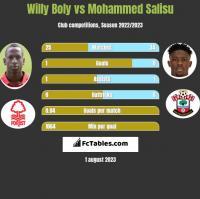 Willy Boly vs Mohammed Salisu h2h player stats