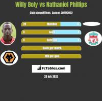 Willy Boly vs Nathaniel Phillips h2h player stats