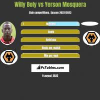 Willy Boly vs Yerson Mosquera h2h player stats