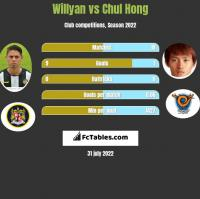 Willyan vs Chul Hong h2h player stats