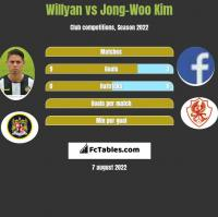 Willyan vs Jong-Woo Kim h2h player stats
