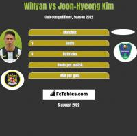 Willyan vs Joon-Hyeong Kim h2h player stats