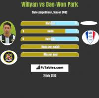 Willyan vs Dae-Won Park h2h player stats
