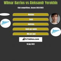 Wilmar Barrios vs Aleksandr Yerokhin h2h player stats