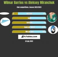 Wilmar Barrios vs Aleksey Miranchuk h2h player stats