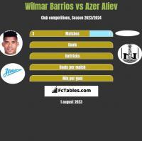 Wilmar Barrios vs Azer Aliev h2h player stats