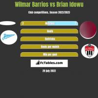 Wilmar Barrios vs Brian Idowu h2h player stats