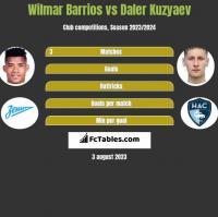 Wilmar Barrios vs Daler Kuzyaev h2h player stats