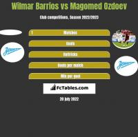 Wilmar Barrios vs Magomed Ozdoev h2h player stats
