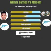 Wilmar Barrios vs Malcom h2h player stats