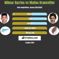 Wilmar Barrios vs Matias Kranevitter h2h player stats