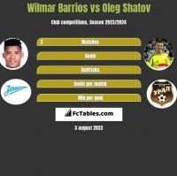 Wilmar Barrios vs Oleg Shatov h2h player stats