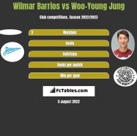 Wilmar Barrios vs Woo-Young Jung h2h player stats