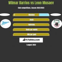 Wilmar Barrios vs Leon Musaev h2h player stats