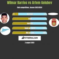 Wilmar Barrios vs Artem Golubev h2h player stats