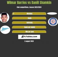Wilmar Barrios vs Daniil Shamkin h2h player stats