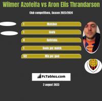Wilmer Azofeifa vs Aron Elis Thrandarson h2h player stats