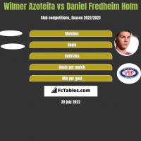 Wilmer Azofeifa vs Daniel Fredheim Holm h2h player stats