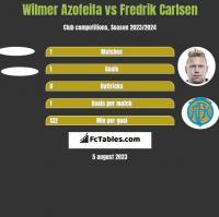 Wilmer Azofeifa vs Fredrik Carlsen h2h player stats