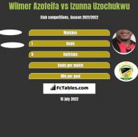 Wilmer Azofeifa vs Izunna Uzochukwu h2h player stats