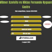 Wilmer Azofeifa vs Niklas Fernando Nygaard Castro h2h player stats