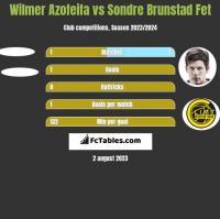 Wilmer Azofeifa vs Sondre Brunstad Fet h2h player stats