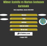 Wilmer Azofeifa vs Markus Seehusen Karlsbakk h2h player stats