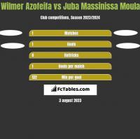 Wilmer Azofeifa vs Juba Massinissa Moula h2h player stats