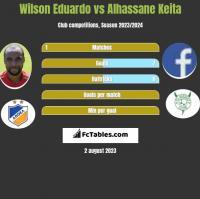 Wilson Eduardo vs Alhassane Keita h2h player stats