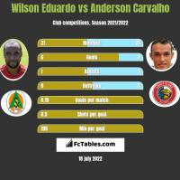 Wilson Eduardo vs Anderson Carvalho h2h player stats