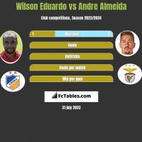 Wilson Eduardo vs Andre Almeida h2h player stats