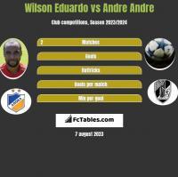 Wilson Eduardo vs Andre Andre h2h player stats