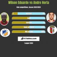 Wilson Eduardo vs Andre Horta h2h player stats