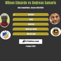 Wilson Eduardo vs Andreas Samaris h2h player stats