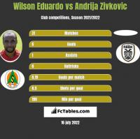Wilson Eduardo vs Andrija Zivkovic h2h player stats