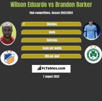 Wilson Eduardo vs Brandon Barker h2h player stats