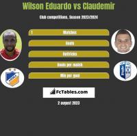 Wilson Eduardo vs Claudemir h2h player stats