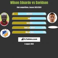 Wilson Eduardo vs Davidson h2h player stats