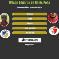 Wilson Eduardo vs Denis Poha h2h player stats