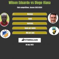 Wilson Eduardo vs Diogo Viana h2h player stats