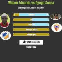 Wilson Eduardo vs Dyego Sousa h2h player stats