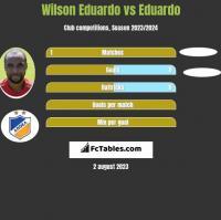 Wilson Eduardo vs Eduardo h2h player stats